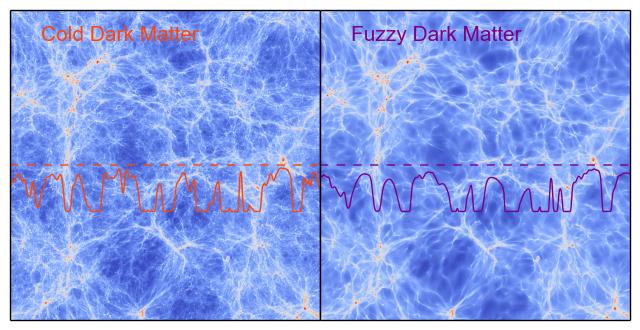 Dark matteris