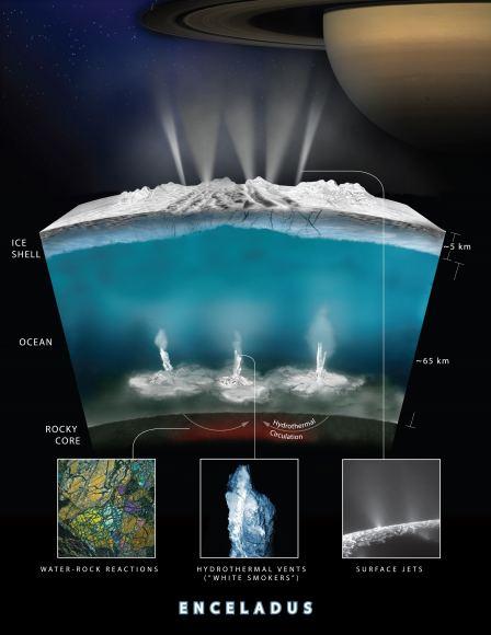 NASA-GSFC/SVS, NASA/JPL-Caltech/Southwest Research Institute