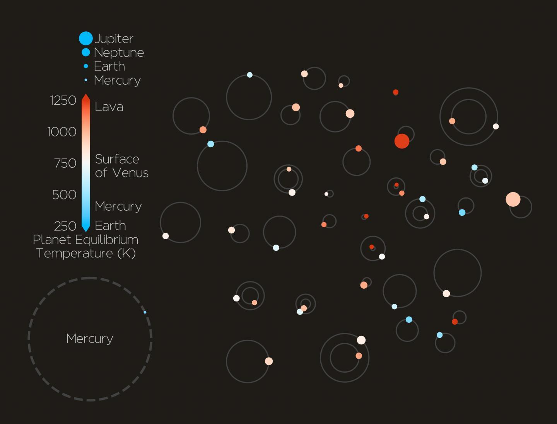 88 Planets