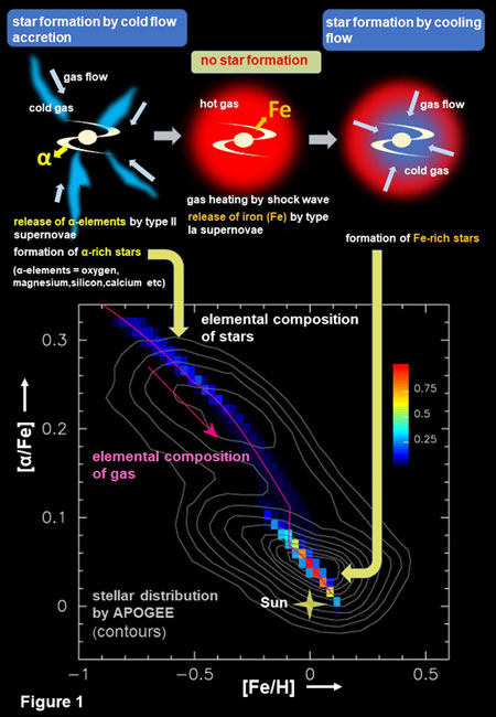 Schematic diagram showing two stages of star formation in the Milky Way galaxy according to Noguchi. In upper illustration, blue (cold) and red (hot) indicate gas.
