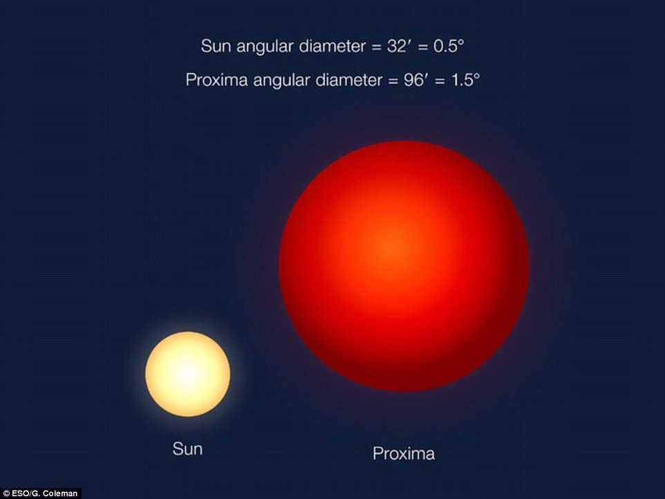 Researchers believe that the temperature on the surface of the planet could be between -90 degrees Celsius and 30 degrees Celsius.