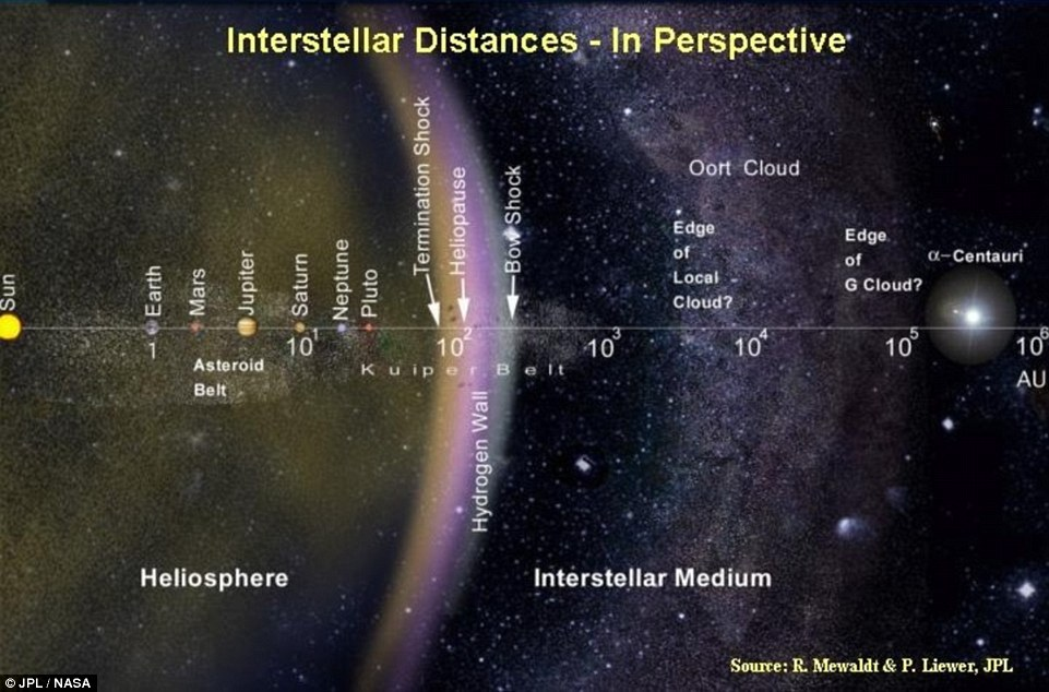 The distance from our planet to Proxima B may seem insurmountable, but it is actually formidably shorter when compared to other candidates to host life.