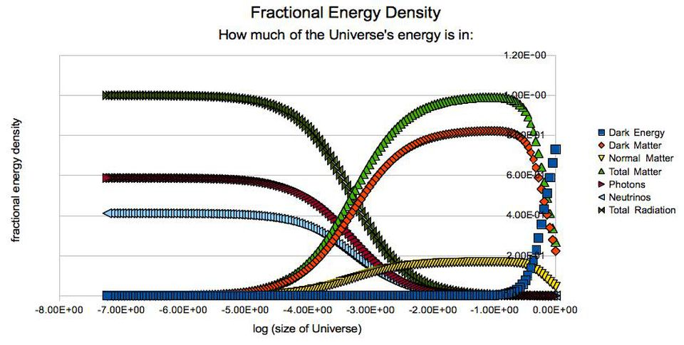 The relative importance of different energy components in the Universe at various times in the past. Note that when dark energy reaches a number near 100% in the future, the energy density of the Universe (and, therefore, the expansion rate) will remain constant arbitrarily far ahead in time.