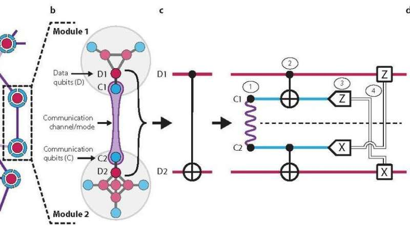 Network overview of the modular quantum architecture demonstrated in the new study.