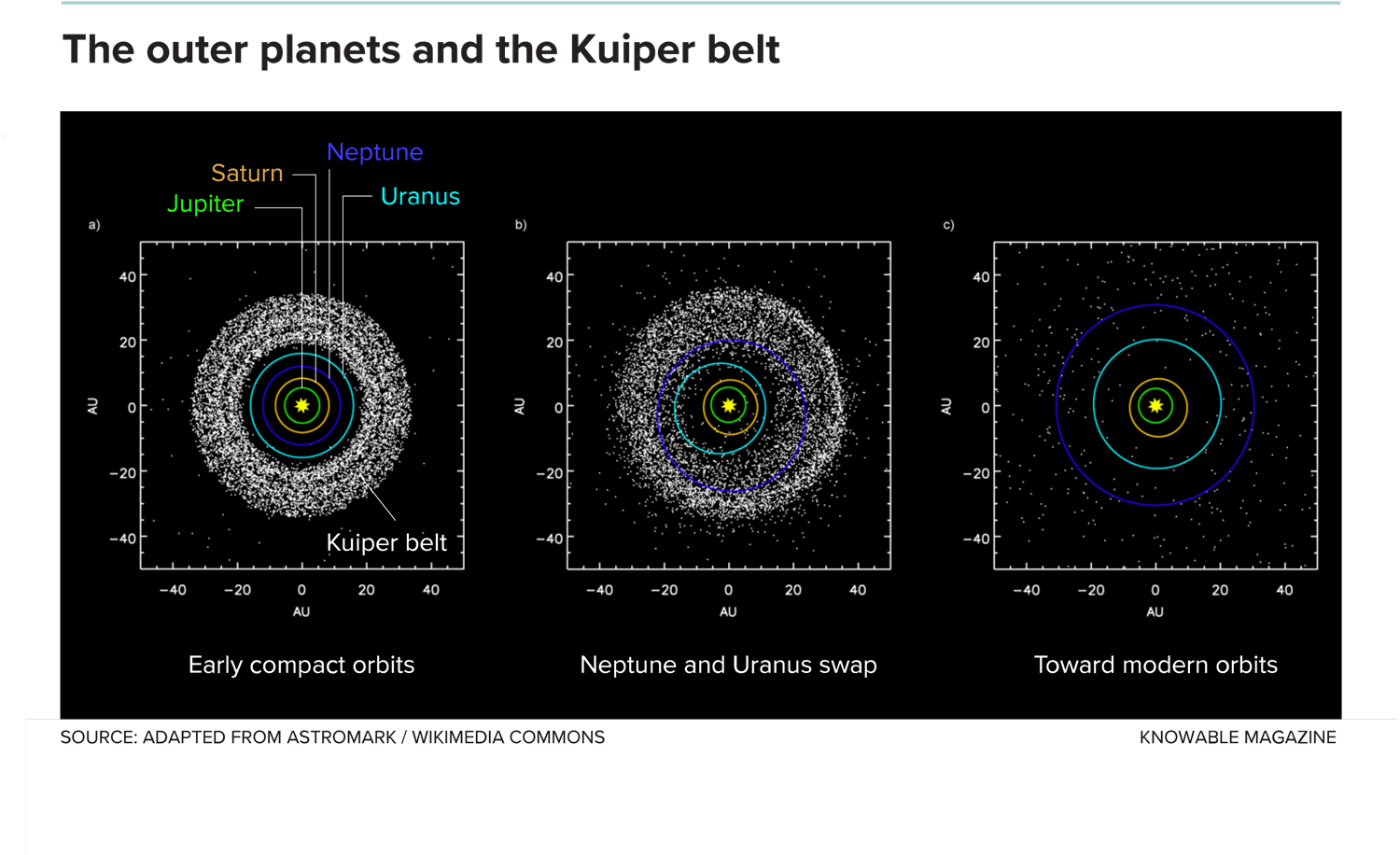 This simulation shows how a compact configuration for the outer planets (left) might evolve over time. Jupiter and Saturn sync their orbits (middle), which causes the orbits of all the planets to change. In this particular run, Uranus and Neptune swap places. Over time, (right) debris scatters, some of it settling in the Kuiper belt, as the planets head toward their modern orbits.