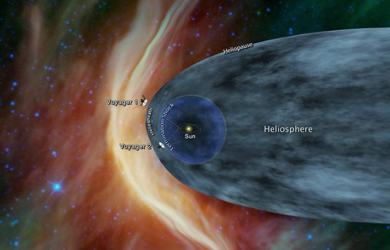 This graphic shows the position of the Voyager 1 and Voyager 2 probes relative to the heliosphere, a protective bubble created by the Sun that extends well past the orbit of Pluto. Voyager 1 crossed the heliopause, or the edge of the heliosphere, in 2012. Voyager 2 is still in the heliosheath, or the outermost part of the heliosphere.