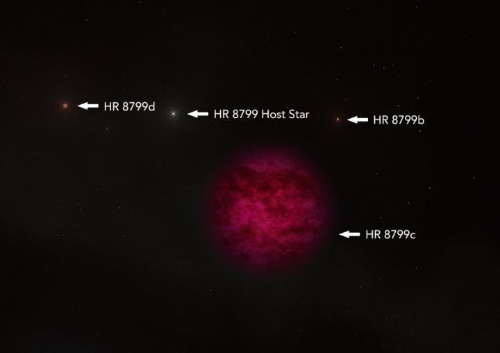 Exoplanet HR 8799c is about 7 times the size of Jupiter.