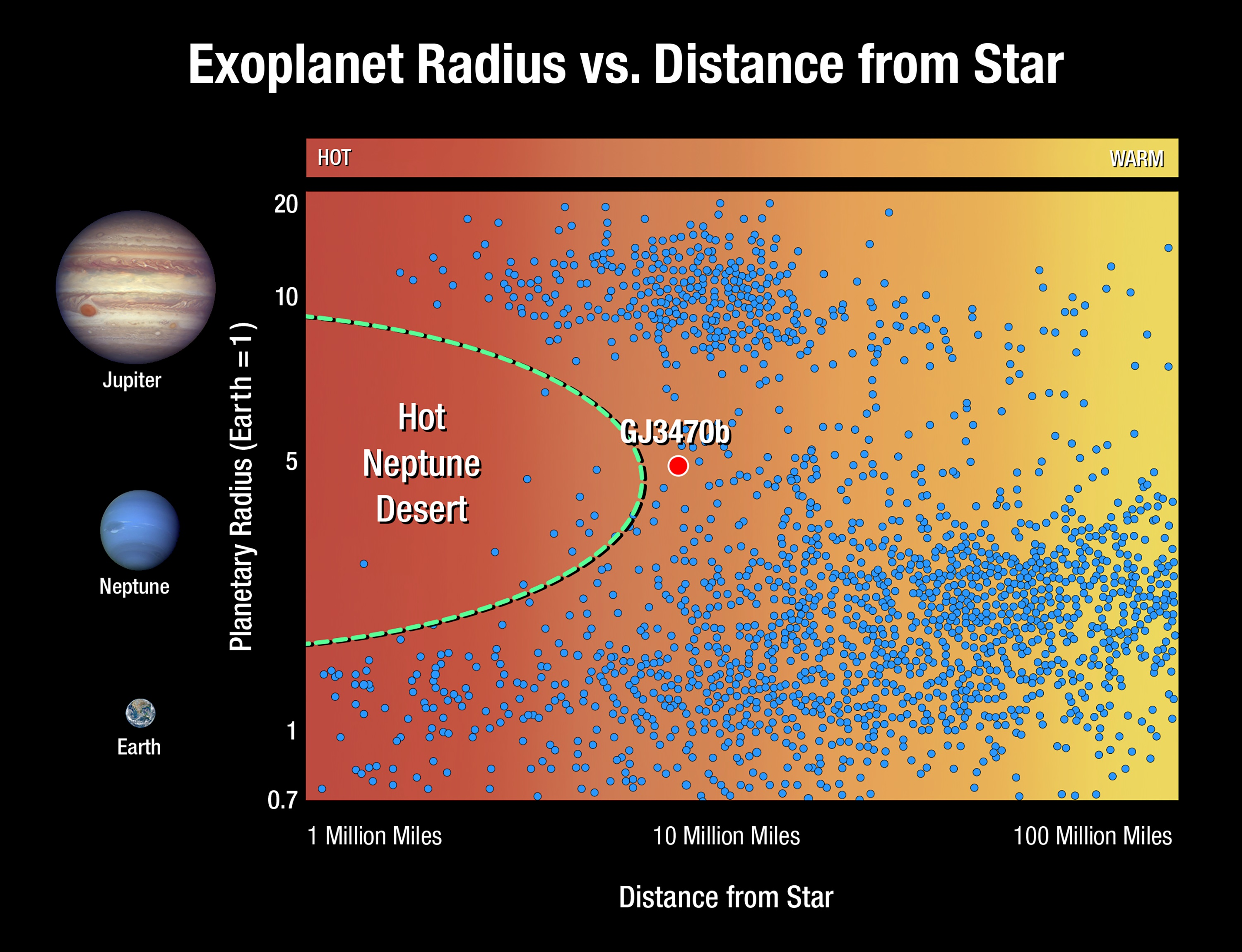 This graphic plots exoplanets based on their size and distance from their star.