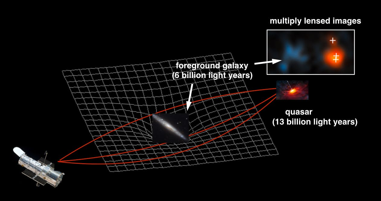 This diagram Illustrates how gravitational lensing works