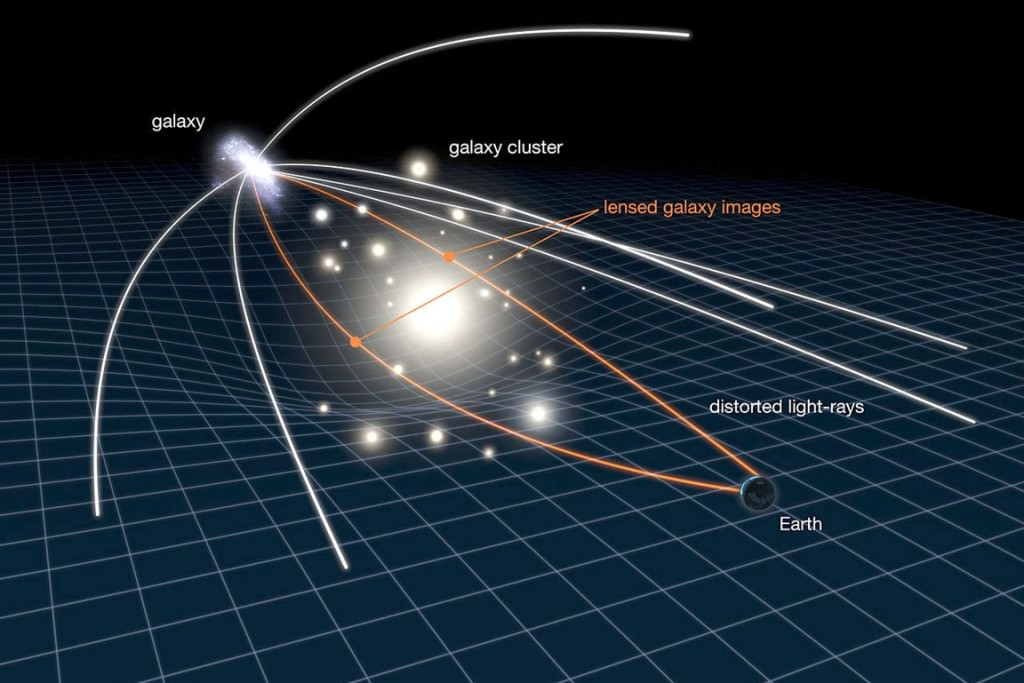 This illustration shows how gravitational lensing works. The gravity of a large galaxy cluster is so strong, it bends, brightens and distorts the light of distant galaxies behind it.