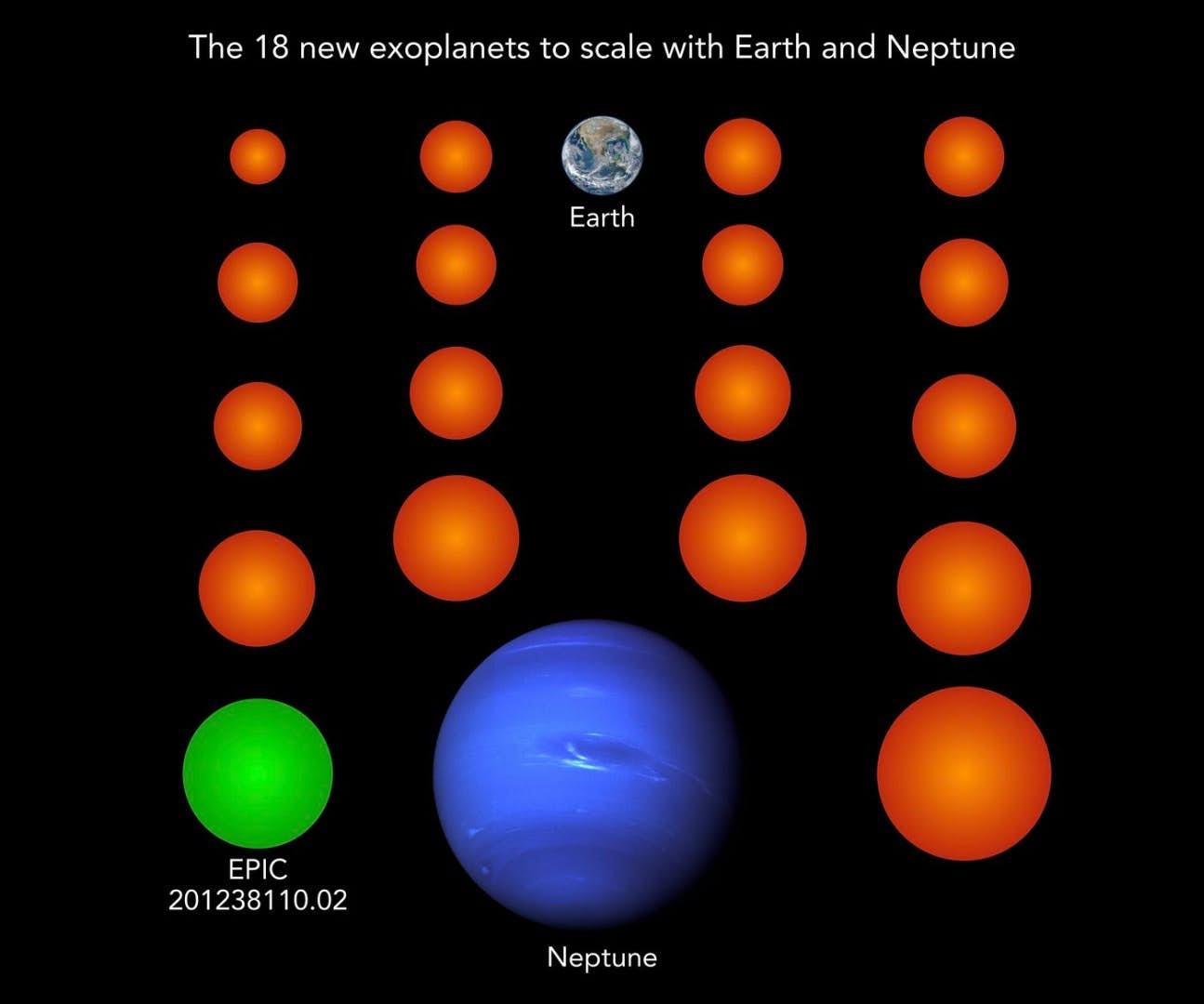 The 18 new exoplanets, to scale, as compared to Earth and Neptune. The green one, named EPIC 201238110.02, also appears to be cool enough to host liquid water on its surface