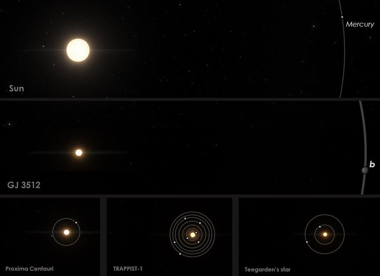 Comparison of GJ 3512 to the Solar System and other nearby red-dwarf planetary systems.