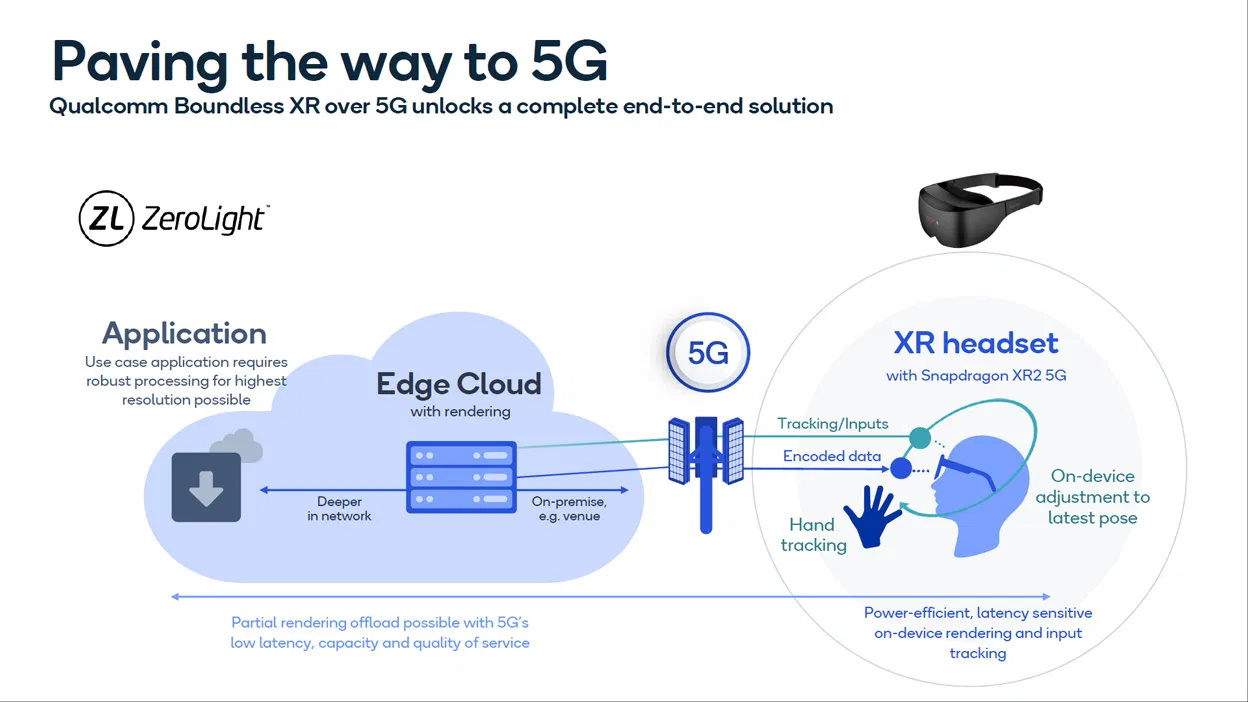 Implementation of a 5G XR solution for retail that Qualcomm has designed together with some partners