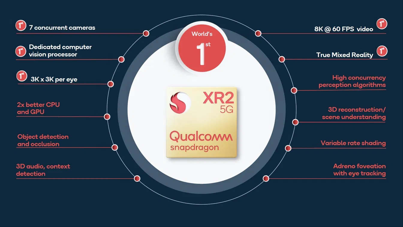All the main features of the Qualcomm XR2 chipset